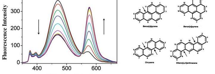 Composición de los compuestos aromáticos de los hidrocarburos